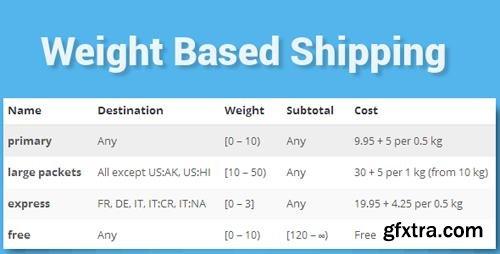 CodeCanyon - WooCommerce Weight Based Shipping v5.2.4 - 10099013