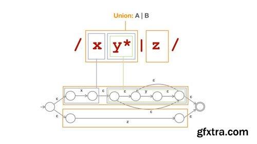 State machines and Automata: building a RegExp machine