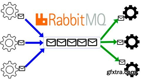 Fundamentals of Messaging with RabbitMQ