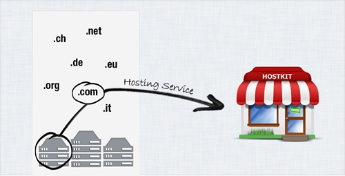 CodeCanyon - Hostkit - Shopping Cart for Hosting Services - RIP