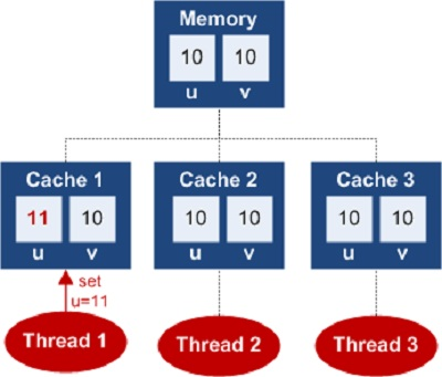 A beginner's tutorial to threading in C# Mp4-Mpeg4